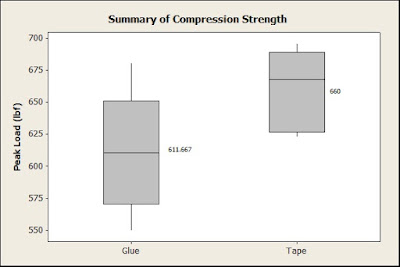 New Package Testing Results Reveal Tape Closure is Superior For Compression Performance