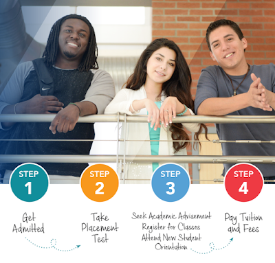 Three students smiling  with text saying: Step 1 Get admitted. Step 2 Take Placement Test. Step 3 Seek Academic Advisement Register for Classes Attend New Student Orientation. Step 4 Pay Tuition and Fees.