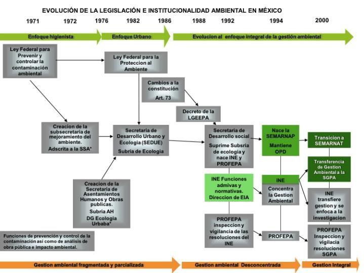 Legislación Ambiental en México