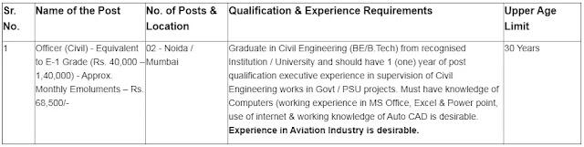 Pawan Hans Jobs: Recruitment of Graduate Engineers as Officer