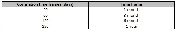 Correlation time frames table, own elaboration
