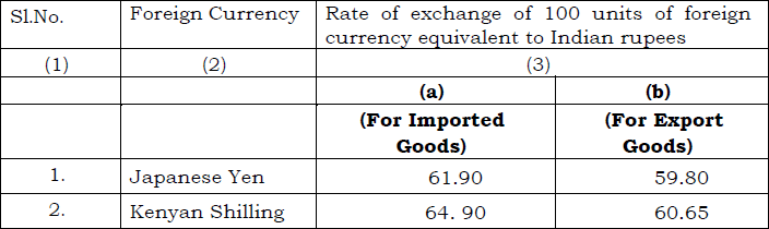 India Customs Exchange Rate Notification wef 6th April 2018
