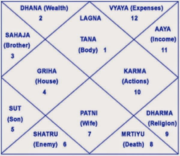 Raja Yoga Astrology In Tamil | freesub4 com
