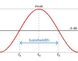 Pengertian Bandwith Pada Sebuah Perangkat Jaringan Komputer, cara kerja bandwith, kegunaan bandwith, cara pemasangan bandwith, arti dari bandwith, fungsi bandwith, jaringan komputer,