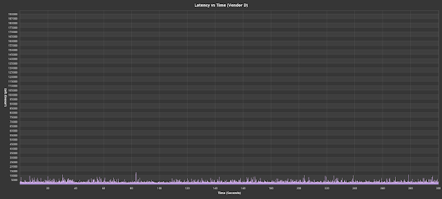 Fig. 9. Workload replayed against drives that did not show latency spikes. #3