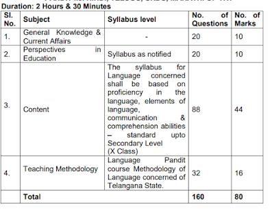 TSPSC TRT Language Pandit Exam Pattern