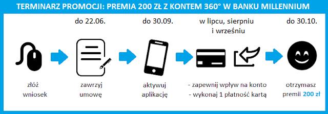 """Terminarz promocji """"Premia z kontem 360°"""" w Banku Millennium"""