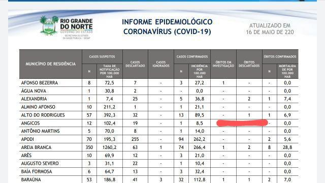 Novo Boletim da SESAP/RN reafirma ANGICOS com 1 caso confirmado de coronavírus e 12 suspeitos