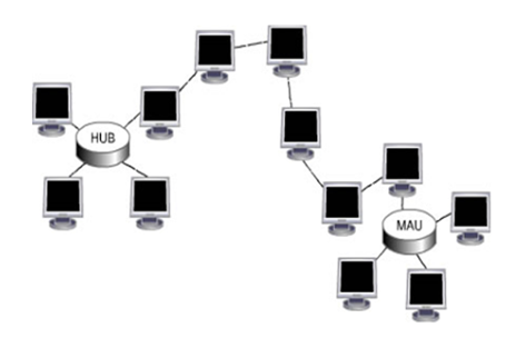 mesh bus ring and star topologies Quizlet provides network topology activities, flashcards and games bus, star, tree, ring, mesh each node is connected directly to a central network hub.
