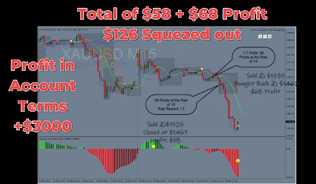 a $3000 profit setup 1 trade