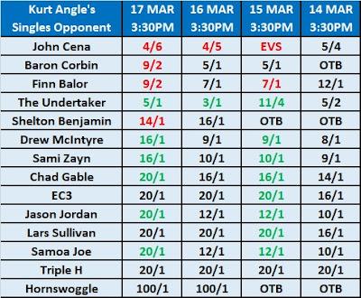 Kurt Angle's WrestleMania 35 Opponent Betting