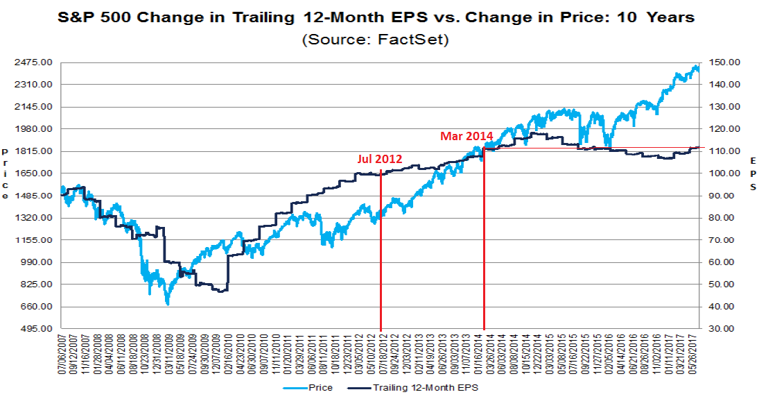Wolf Richter: S&P 500 Change in Trailing 12-Month EPS vs. Change in Price: 10 Years