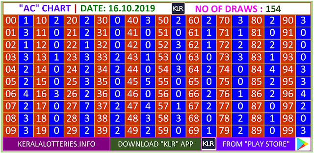 Kerala Lottery Result Winning Number Trending And Pending Chart of  AC Chart  on 15.10.2019