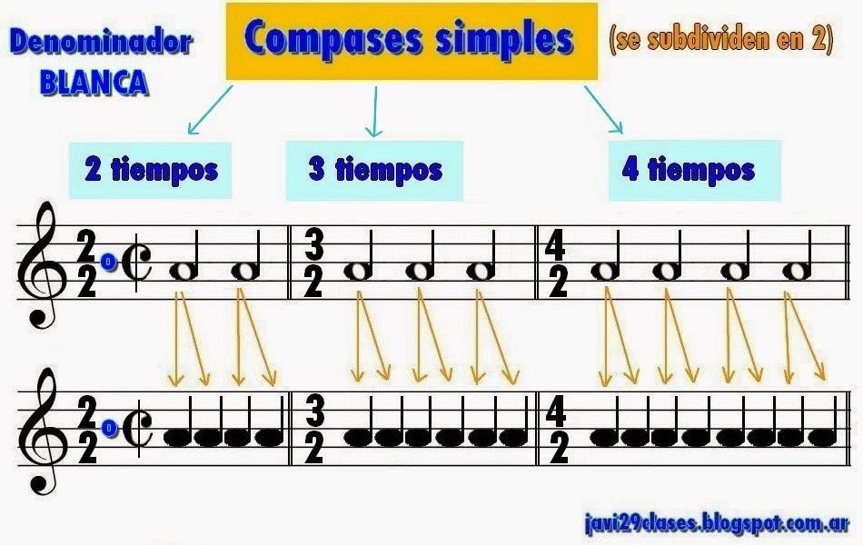 compases simples dos por dos (2/2), compasillo binario, el de tres por dos (3/2) y el de cuatro por dos (4/2)