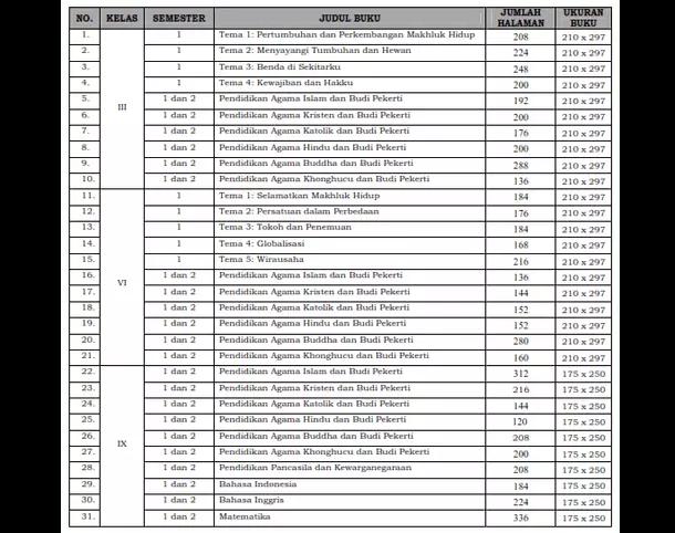 Kepmendikbud Nomor 92 Tahun 2018 Tentang Penetapan Buku Teks Pelajaran Kurikulum 2013