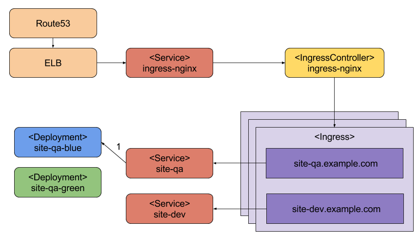 Sebastien's Engineering Blog: Kubernetes Ingress, Nginx Controller
