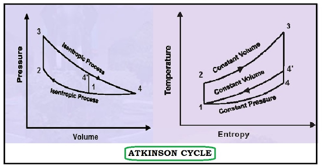 comparison of p-v and t-s diagram of various cycles - erforum 2 cycle engine diagram atkinson cycle engine diagram