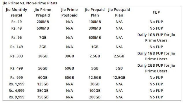 Reliance Jio Prime Vs Non Jio Prime Customers(Users) recharge plan full list
