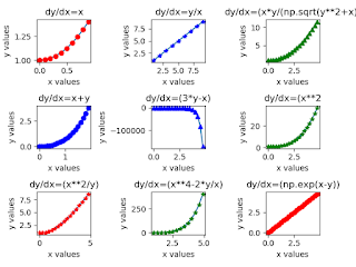 SubPlotting of the First-order Differential equation using Python