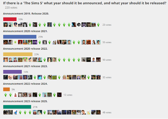 Sims 5 Release Date Poll