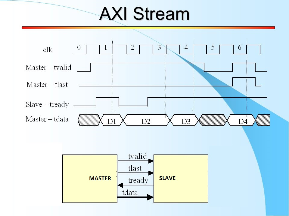 Xilinx AXI Stream tutorial - Part 1