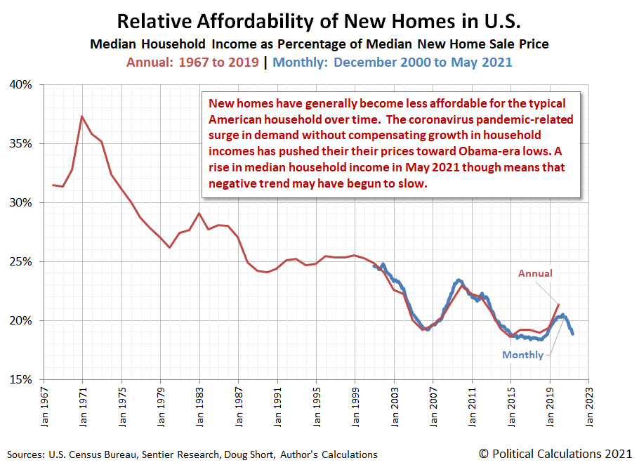Relative Affordability of U.S. New Homes, Annual: 1967-2019, Monthly: December 2020 - May 2021