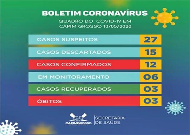 Coronavírus testa em Capim Grosso