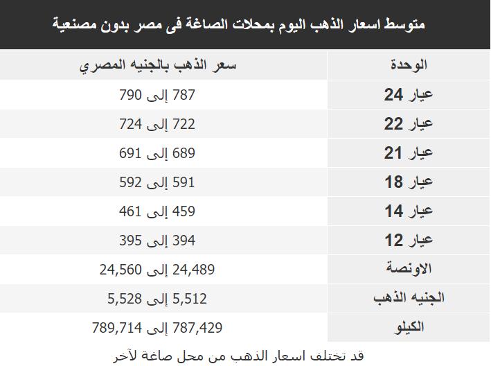 اسعار الذهب اليوم فى مصر Gold الخميس 30 يناير 2020