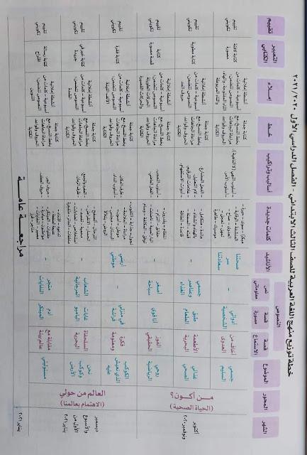 خطة توزيع منهج اللغة العربية الصف الثالث الابتدائي الترم الأول المنهج الجديد