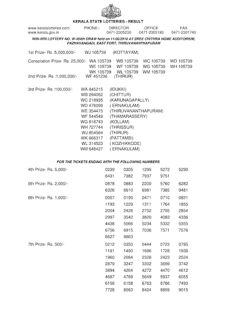 Kerala lottery official result, WIN WIN lotteryW-464 official result part-1, Official kerala lottery reullt of WIN WIN W-464 published on 11-06-2018, Kerala lottery result official copy from kerala lottery department, WIN WIN W463 official result part1 , kerala lottery draw video tamil, kerala lottery winning, kerala lottery winning tips, kerala lottery winning tricks in tamil, kerala lottery winners, kerala lottery winning tricks malayalam, kerala lottery winwin, keralalotteryresult publishing up to date results all lotteries, kerala lottery, kerala lottery result, kerala lottery results, kerala lottery result today, kerala lottery result today live , kerala lottery results today, kerala lottery results today live, lottery result, today lottery result, today kerala lottery result, lottery result today, keralalottery, kerala lottery today result, kerala result, kerala lottery today, karunya lottery, WIN WIN lottery, kerala lottery result today live, keralalotteryresult, akshaya lottery, today lottery results, win win lottery, lottery results today, kerala lotteries, karunya plus lottery, kerala state lottery, pournami lottery, pournami lottery result, kerala lottery results today live, akshaya lottery result, today lottery, today kerala lottery, kerala lottery result live, winwin lottery, kl lottery, lottery result today kerala, lottery result audio,  buy kerala lottery, kerala lottery online purchase, kerala lottery by post, kerala lottery bumper, kerala lottery barcode scanner, kerala lottery com kerala lottery, kerala lottery calculater, check kerala lottery chart, kerala lottery computer  kerala lattari, lotteryresult,online gueWing, kerala lottery 3 tarik,  kerala lottery last 3 numbers, lottery results kerala, Kerala lottery, Kerala Lottery result,Kerala lottery results, Kerala lottery result today live, result 2018,   kerala lottery sambad kerala lottery result 2018  kerala lottery google  kerala lottery app kerala lottery application kerala lottery app download WIN WIN today result,kerala lottery ticket result today, winning tricks,  kerala lottery 4 digit number,  kerala lottery 6 number chart, kerala lottery result today kerala lottery kerala lottery results WIN WIN lottery result, kerala lottery ticket, kerala lotteries results, todays lottery result, kerala today result, today kerala result, Pournami Lottery result, Win win Lottery resulty, Win win Lottery result ,Akshaya Lottery result ,KarunyaPlus lottery result ,WIN WIN lottery result, Karunya lottery result, summer bumper kerala lo ttare, kerala, kerala lottery year chart, kerala lottery yearly chart, kerala lottery tomorrow prediction, kerala lottery year chart 2018, kerala lottery yesterday draw number,   lottery youtube, kerala lottery yesterday result, kerala lottery youtube video, kerala lottery yesterday gueWing number karunya lottery result, kerala state lottery result, kerala lottery result WIN WIN, kerala state lotteries, summer bumper br 60, vishu bumper br 61, today lottery, today lottery results, lottery results, kerala lottery kerala lottery 2018,  kerala lottery 3 number, kerala lottery 3 number gueWing, kerala lottery 3 digit,  kerala lottery 3 digit result, kerala lottery 3 digit kerala lottery apk, kerala lottery prize claim application form, kerala lottery busineW, kerala lottery chat kerala lottery download kerala lottery date kerala lottery details kerala lottery department kerala lottery d kerala lottery definition, kerala lottery email, kerala lottery enquiry kerala lottery  kerala lottery results today kerala government lottery results, WIN WIN lottery results today,lottery ticket result kerala, keralalotteryresult today,today kerala lottery winning tips tamil, kerala lottery winning number today, kerala lottery winning today,  kerala lottery yesterday, kerala kerala lottery 4 digit