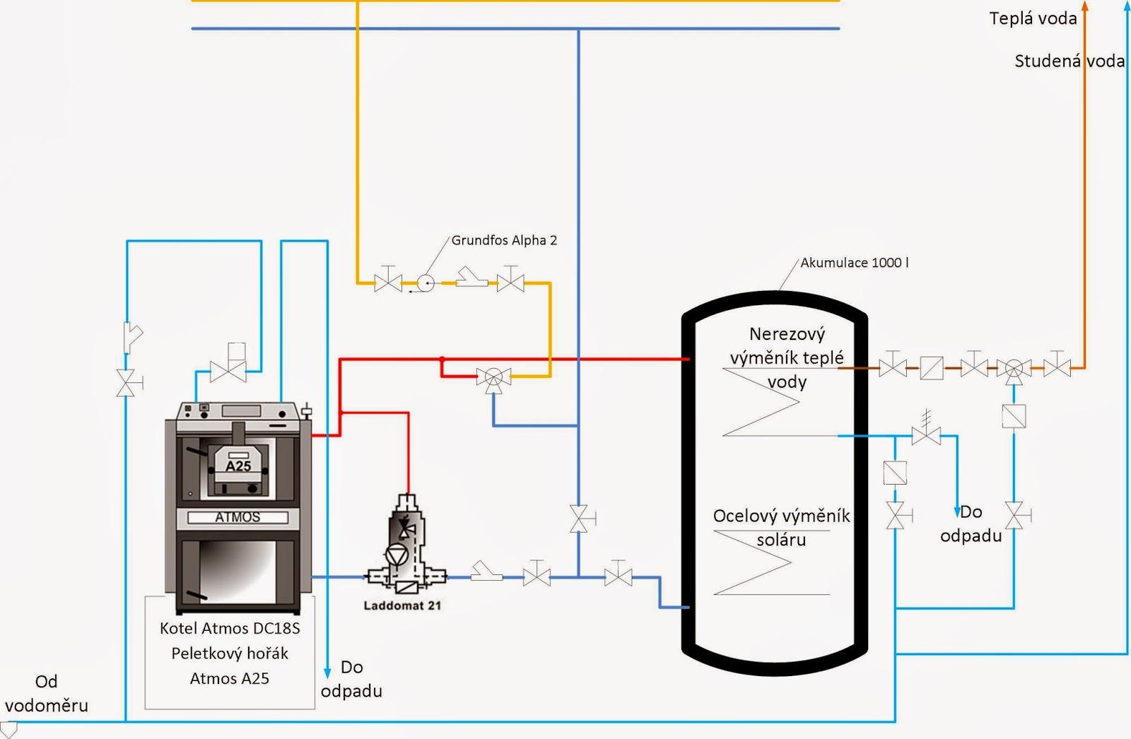 Zapojení kombinovaného bojleru