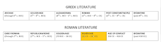 """Timeline of Roman Literature with """"SILVER AGE"""" era highlighted"""