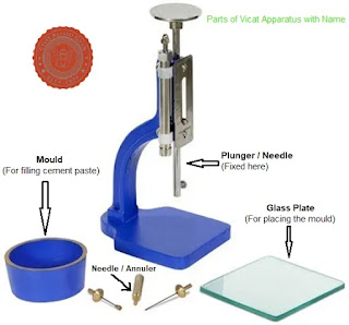 What is Vicat Apparatus and its Uses