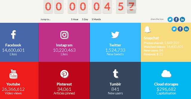 how time is spent on the internet social media daily times
