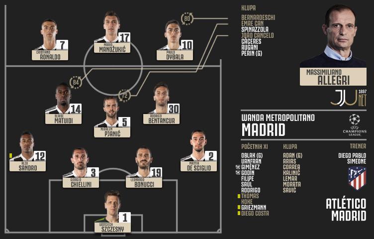 Liga prvaka 2018/19 / 1/8 / Atlético Madrid - Juventus 2:0 (0:0)