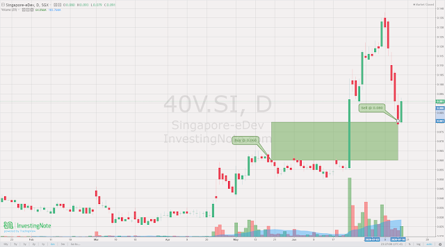Singapore eDev (SGX:40V). Not a multibagger like Medtecs, but good enough. Profit +33.33%