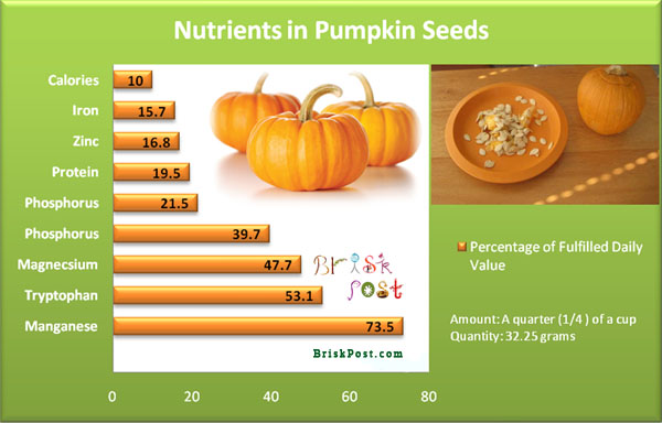 Nutrients in Pumpkin Seeds: Chart of Nutrition