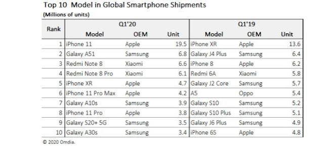 أفضل 10 هواتف ذكية مبيعاً في 2020