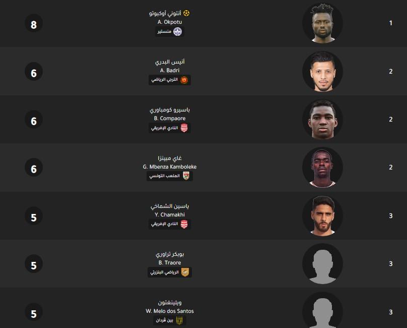جدول ترتيب هدافي الدوري التونسي اليوم بتاريخ 12-2-2020