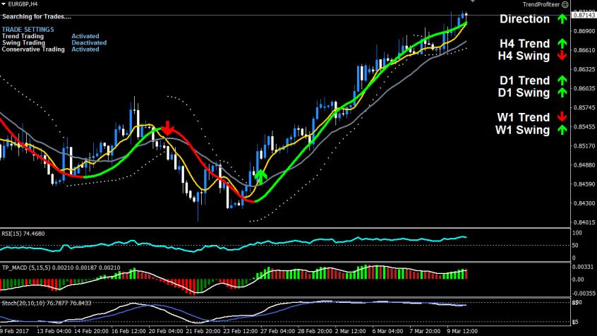 EURGBP Power Trend Buy Trade
