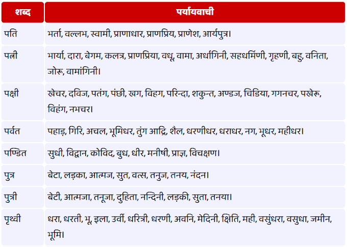 प - से शुरू होने वाले पर्यायवाची शब्द (Paryayvachi Shabd)