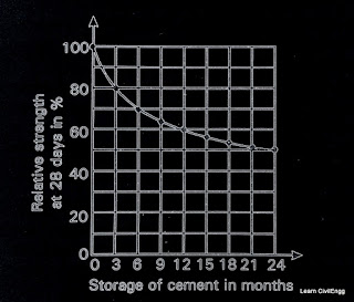 Storage-of-cement-effect-on-strength