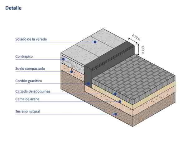 detalles pavimento de adoquines