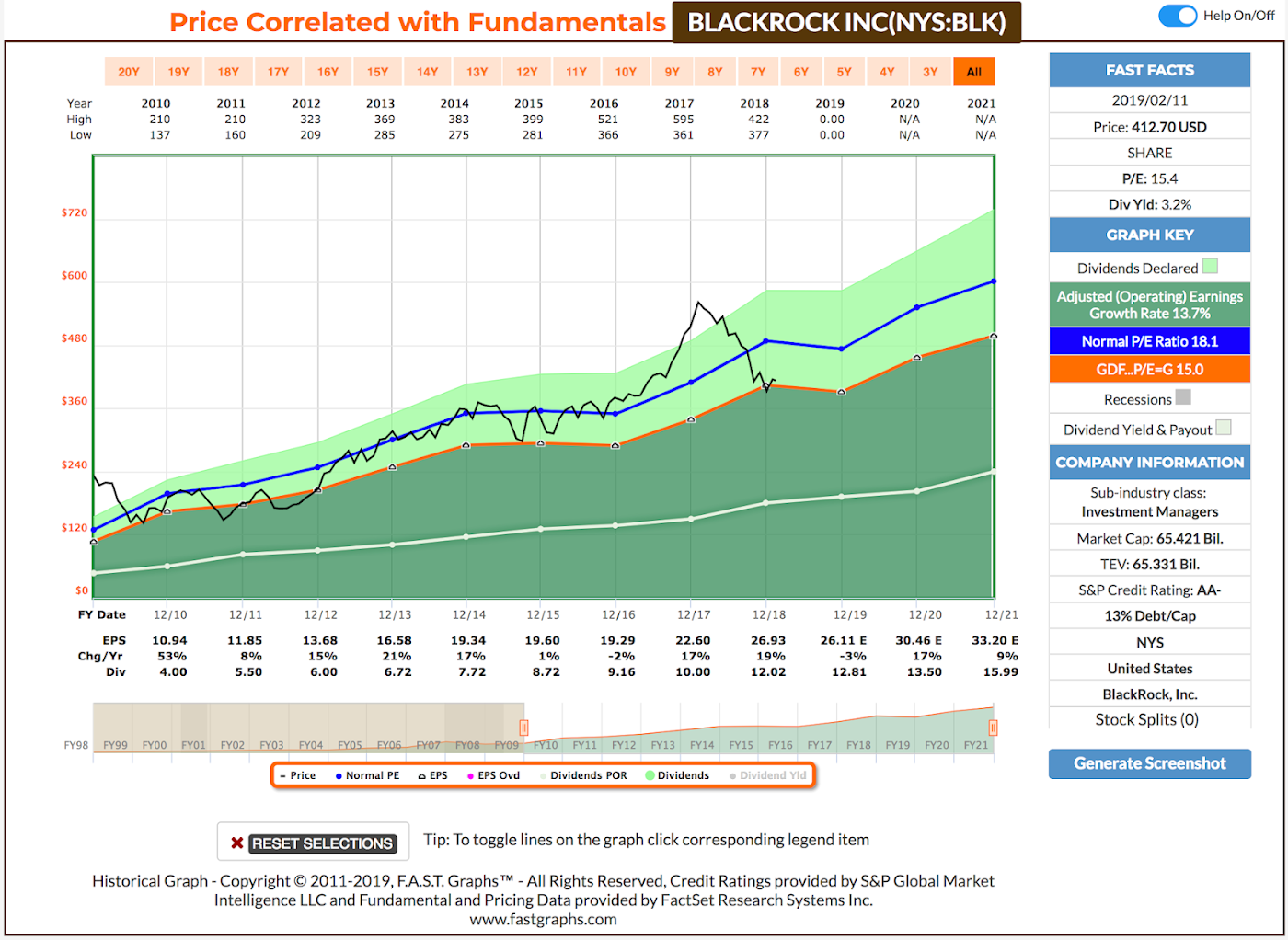 FerdiS Blog   Using Average Dividend Yield For Dividend Growth