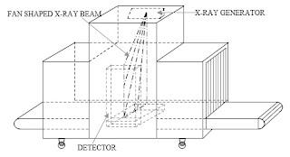 Prinsip Kerja Mesin X-Ray FISCAN CMEX-B6550 di Bandara ...