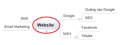 Một cách phối hợp các công cụ digital marketing hiệu quả