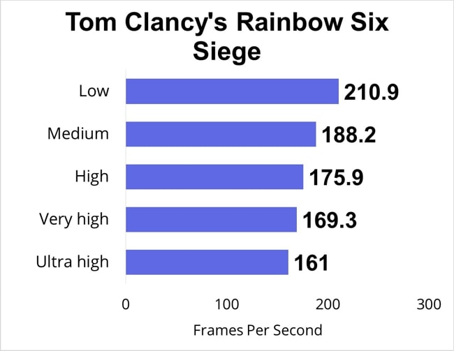 Tom Clancy's Rainbow Six Siege FPS data tested at low, medium, high, very high, and ultra high gaming-settings.