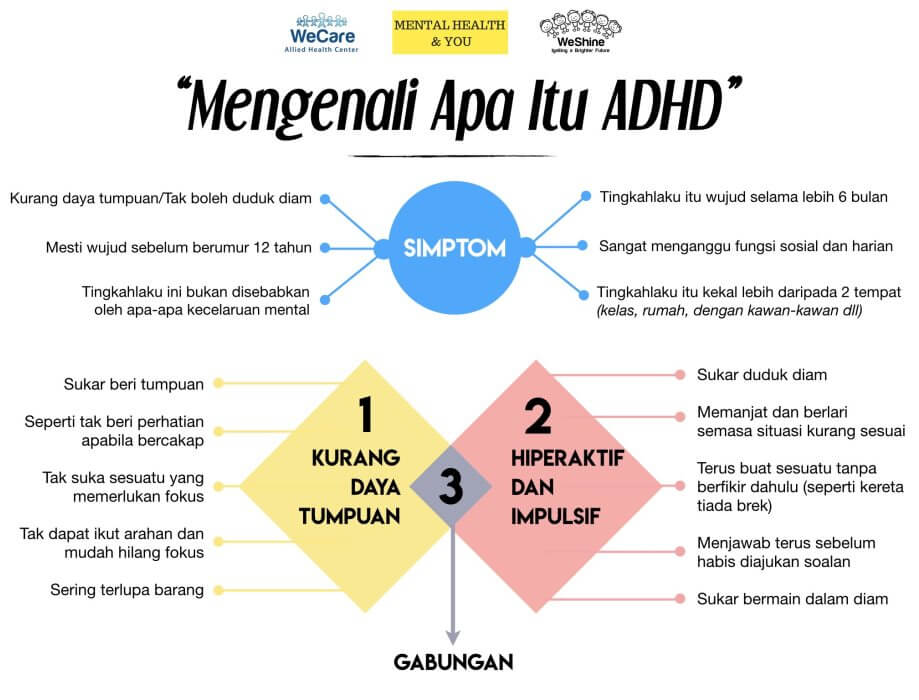 Apa itu ADHD