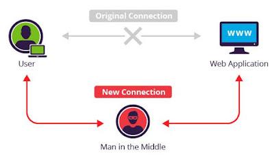 Cara Mencegah Serangan Man In The Middle (MITM)
