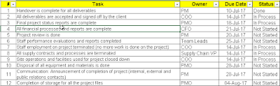 Project Closure Checklist